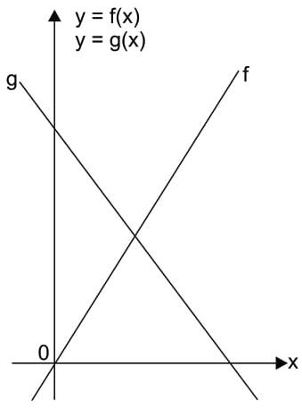 A figura mostra os gráficos de duas funções polinomiais do 1º grau