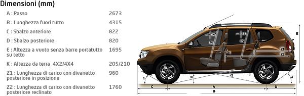 Schema tecnico quotato con tutte le dimensioni e misure di Dacia Duster