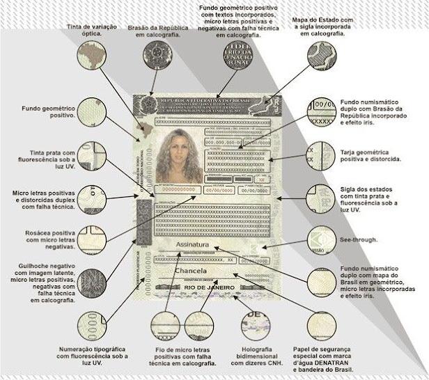 CNH com destaque para todos os elementos de segurança do documento
