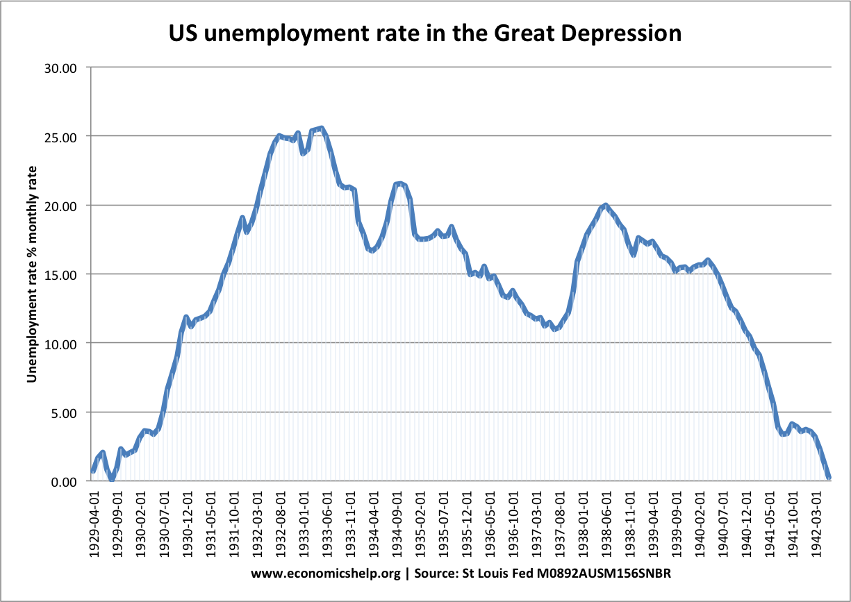 economics essays causes of great depression four consecutive years of negative growth 1929 32