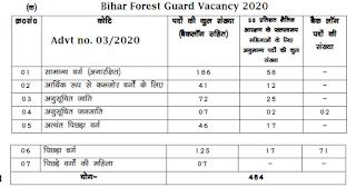 CSBC Bihar Vanrakshi Bharti 2020