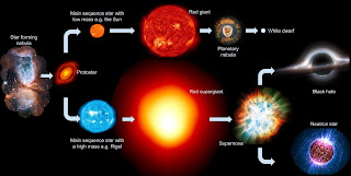 The process of BIRTH and DEATH of STARS//