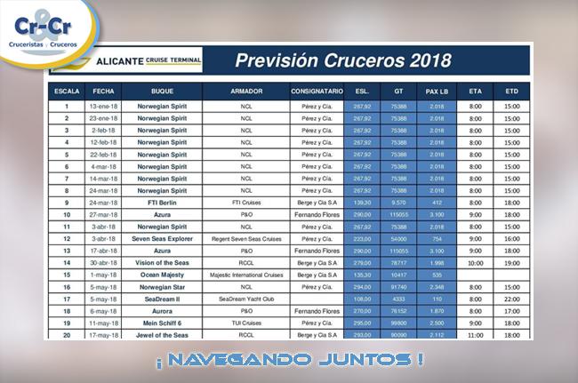 PREVISIÓN DE CRUCEROS 2018 EN LA CIUDAD DE ALICANTE