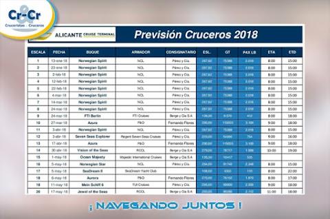 PREVISION DE CRUCEROS 2018 EN LA CIUDAD DE ALICANTE