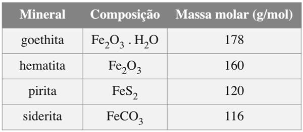 Analise a tabela, que mostra a composição de alguns minerais de ferro