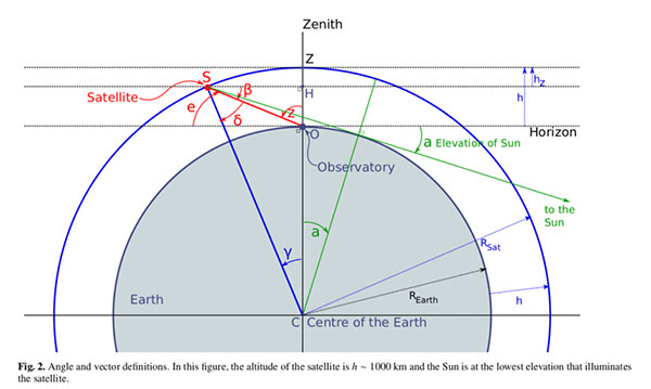 Calculating when satellites will be illuminated by the sun (Source: O. Hainaut and A.Williams, arXiv:2003.01992v1)