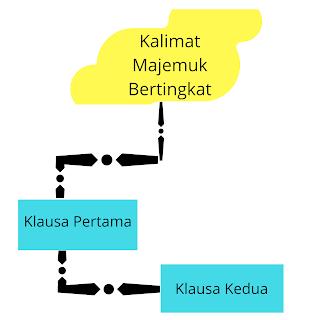 Kalimat Majemuk Bertingkat atau Subkoordinatif