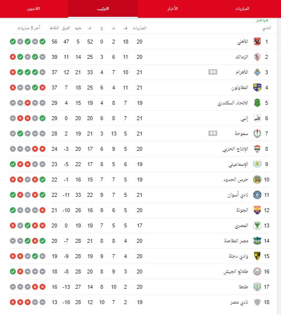 جدول ترتيب الدوري المصري قبل مباراة الزمالك ضد المصري