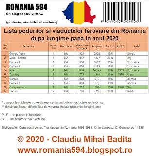 Top 10 poduri si viaducte feroviare din Romania dupa lungime