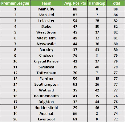 Season Handicap 2017/18 - Premier League Predictions