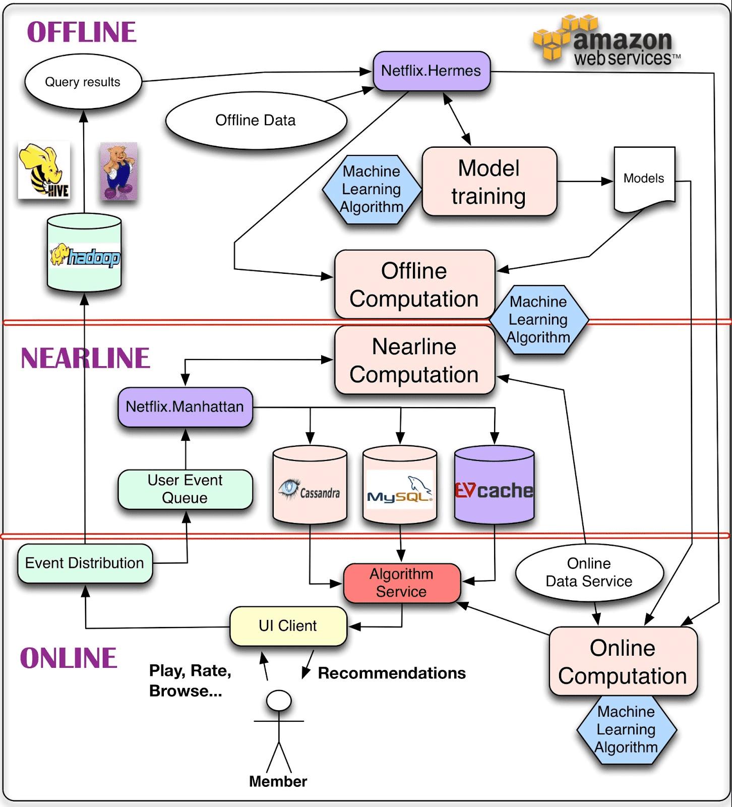 netflix recommendation algorithm
