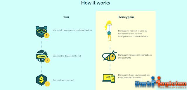 Honeygain থেকে মাসে ২০ ডলার+ আয় করুন সব থেকে সহজ উপায়ে শুধু মাত্র Wifi ব্যবহারকারীদের জন্য 25