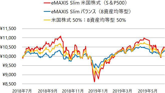 eMAXIS Slim 米国株式(S&P500)とeMAXIS Slim バランス(8資産均等型)及び両者の組み合わせの基準価額の推移(チャート)