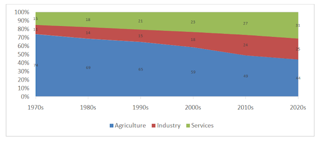 Figure 2: Structure Change in India's Workforce
