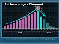 Perkembangan Ekonomi Indonesia dari Zaman ke Zaman