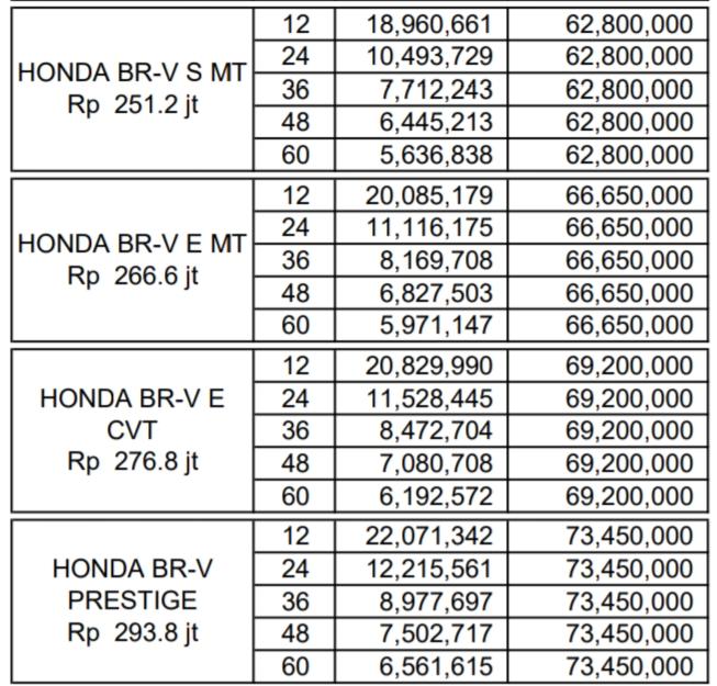 Promo Harga Honda Brv 2020, manual, matick, Prestige