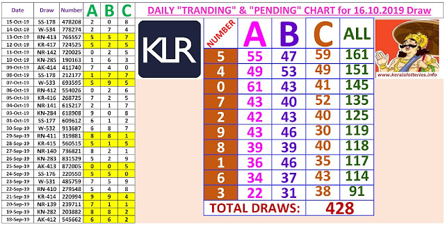Kerala Lottery Winning Number Daily Tranding and Pending  Charts of 428 days on 16.10.2019