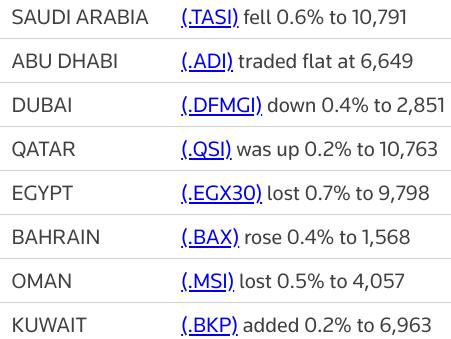MIDEAST STOCKS #Saudi bourse underperforms major Gulf markets, #Qatar gains | Reuters