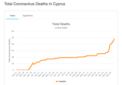 Covid death rate in Cyprus, November 2020