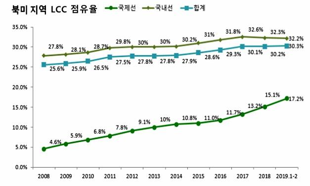 북미 LCC 점유율