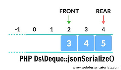 PHP Ds\Deque::jsonSerialize() Function