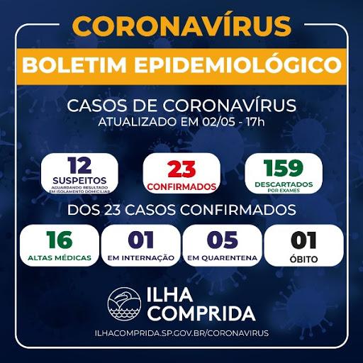 ILHA COMPRIDA  REGISTRA MAIS UM CASO DE COVID-19  E JÁ SOMA 23 POSITIVOS