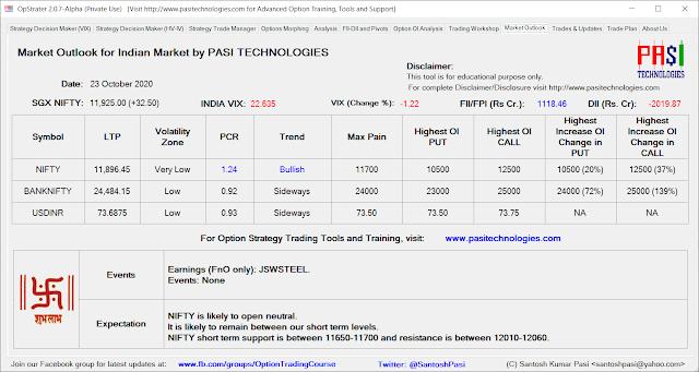 Indian Market Outlook: October 23, 2020