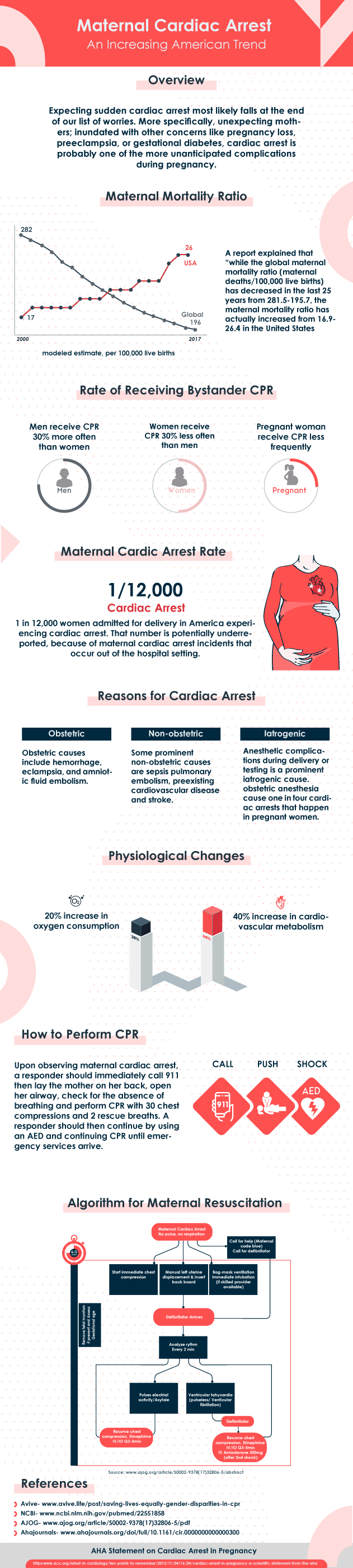 Maternal Cardiac Arrest is on the Rise #Infographic
