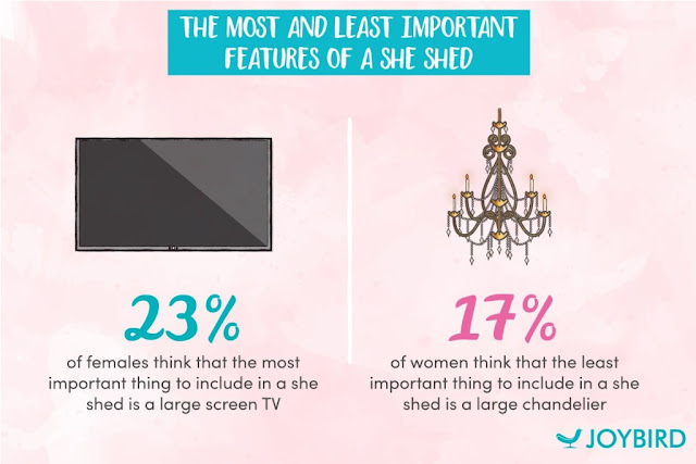 a survey on she shed trend, she shed trend