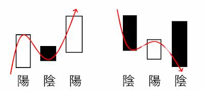 陽陰陽 と 陰陽陰 のイメージ図