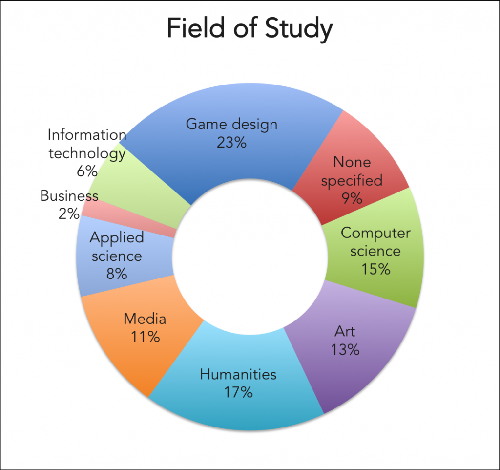 Game Designers Field Of Study