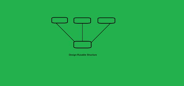 reuse based design in software engineering