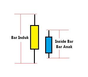 Cara mudah memahami forex