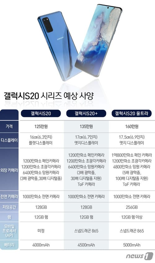 The report shows the expected prices for the upcoming Galaxy S20 phones
