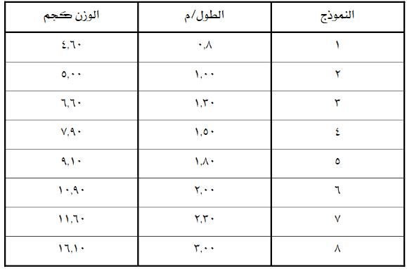 جدول أطوال نماذج القوائم الحديدية ووزن كل منها بنظام الكابلوك