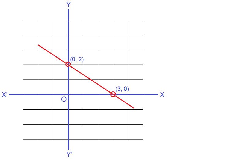 Graph: 2x + 3y = 6