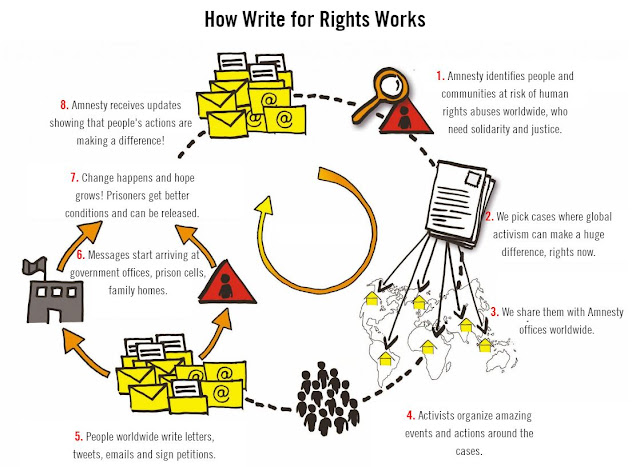 write for rights 2019 #write4rights