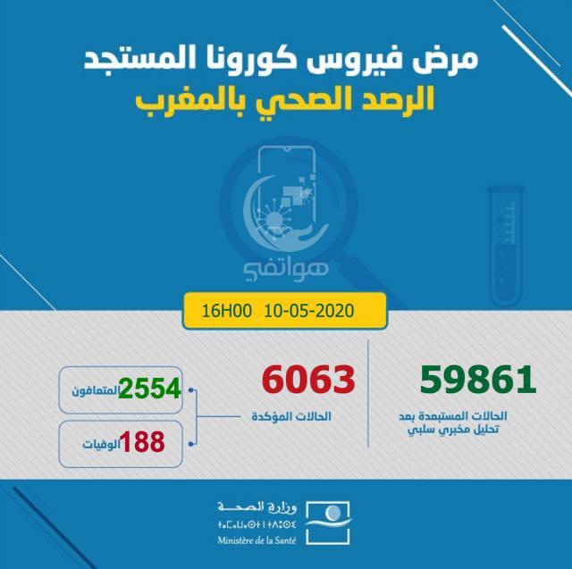 المغرب يسجل 6063 حالة اصابة بفايروس كورونا