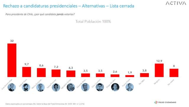 """Resultados encuesta """"Pulso Ciudadano"""""""