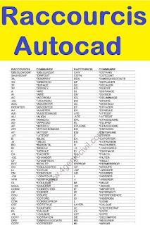 Raccourcis Autocad en pdf
