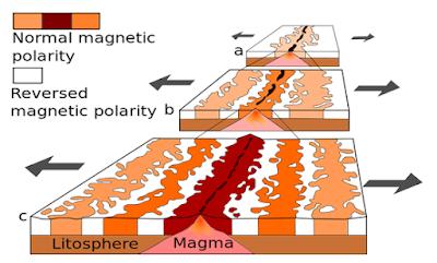 Busur Magmatisme ~ Anak Geologi