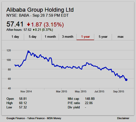 One year stock chart of Alibaba Group shares (NYSE: BABA)