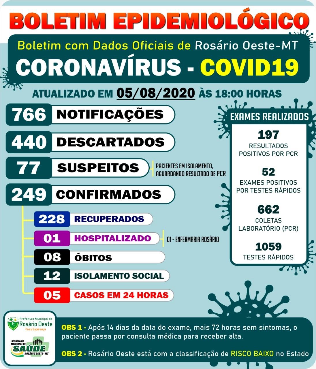 Rosário Oeste teve 5  casos de Covid-19 nas últimas 24 horas