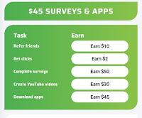 العمل على الانترنت share to earn