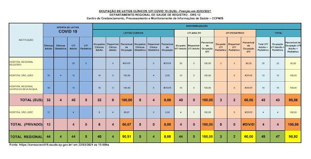Taxa de ocupação dos leitos de UTI adulto, 100% para o SUS e 100% para o particular, lotado os leitos para o SUS para o Vale do Ribeira (22/03)