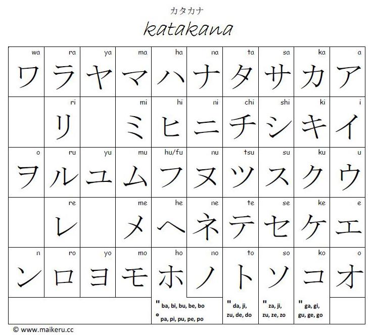 Romaji To Hiragana Chart: AshfordsAroundtheWorld: Written Japanese