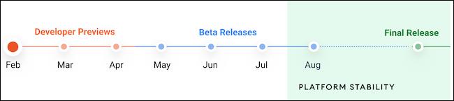 الجدول الزمني لإصدار Android 12 التجريبي