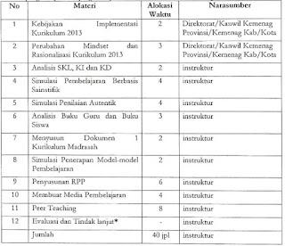 Kegiatan Pelaksanaan Workshop Pendampingan Implementasi Kurikulum 2013 Di Madrasah Tahun 2015 Dapodik News