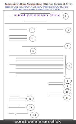 Format Surat Alinea Menggantung (Hanging Paragraph Style)