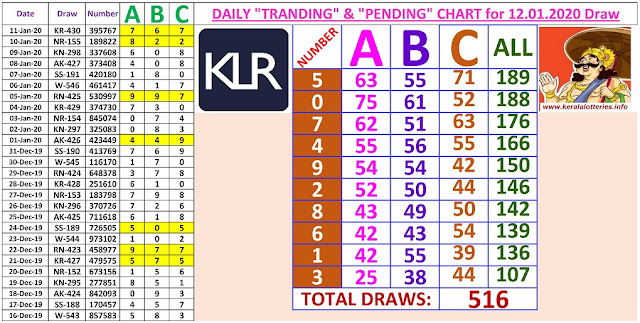 Kerala Lottery Winning Number Daily Tranding and Pending  Charts of 516 days on  12.01.2020